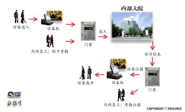 访客门禁系统解决方案