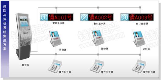排队机方案图,排队叫号系统方案图