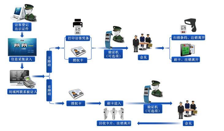 访客一体机使用流程图