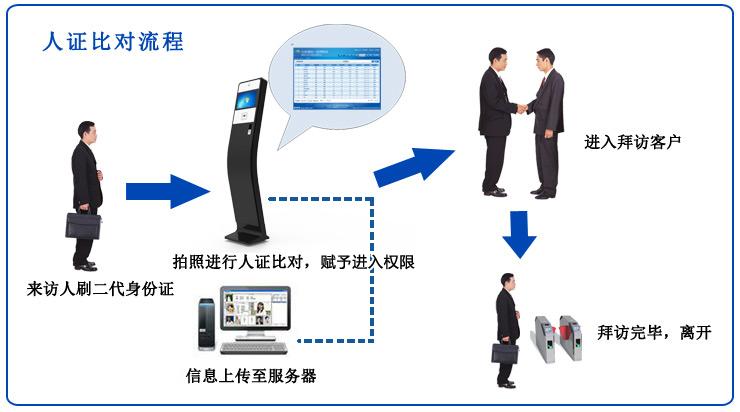 人证识别系统使用流程图