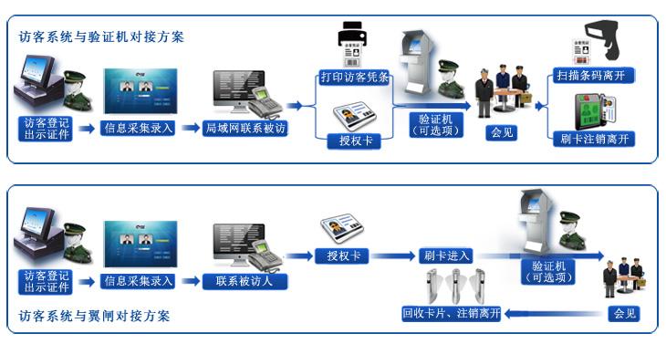 门卫登记系统使用流程