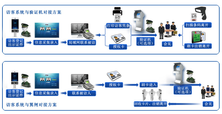 8寸人证访客一体机使用流程图