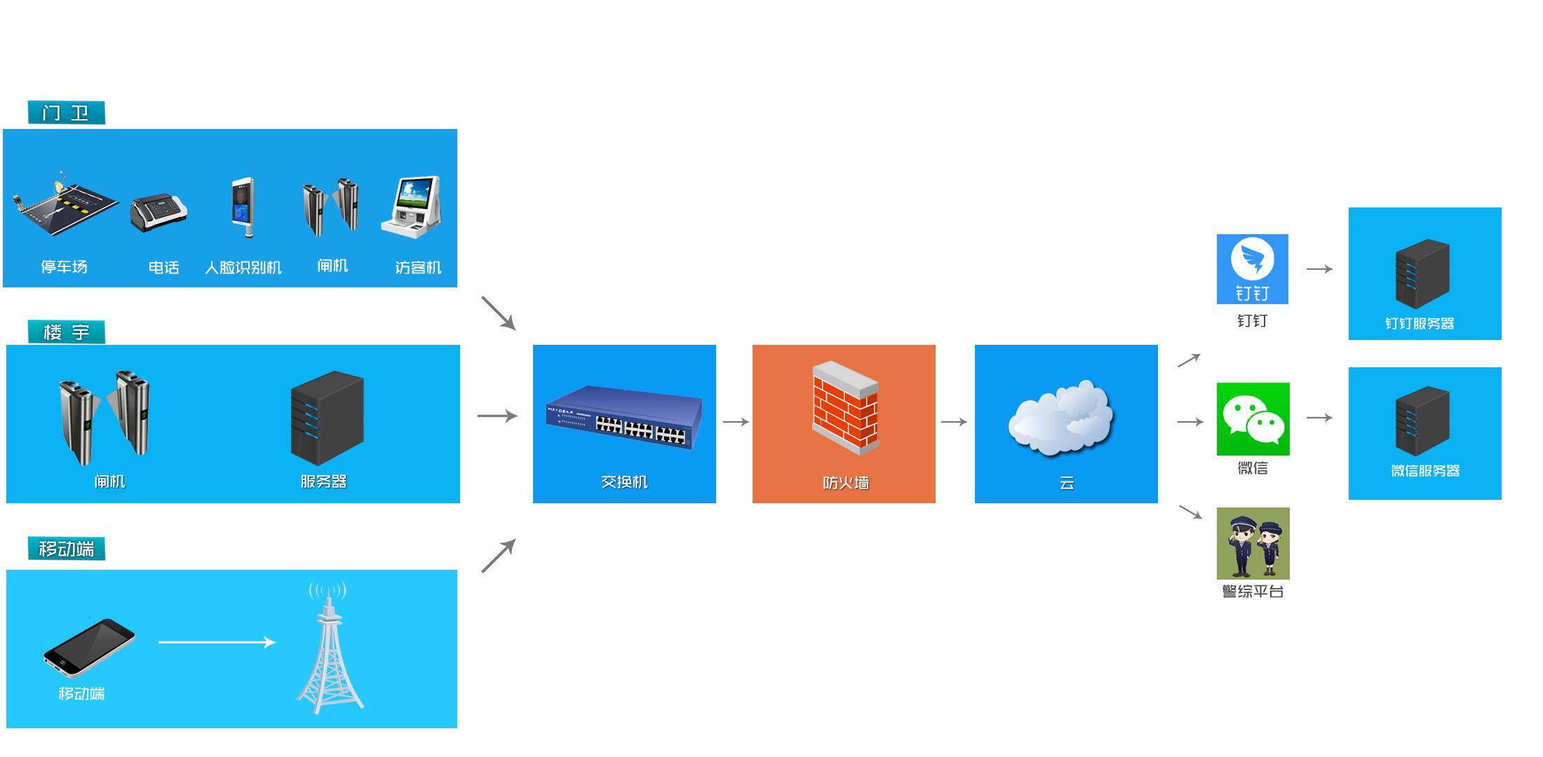 智慧厂区出入安全管理系统平台网络拓扑结构