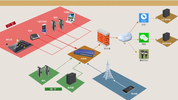 校园出口控制系统网络拓扑结构