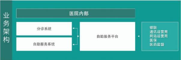 自助缴费挂号系统业务架构