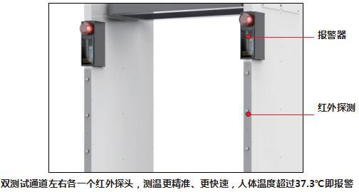 双测试通道左右各一个红外探头,测温更精准、更快速,人体温度超过37.3℃即报警